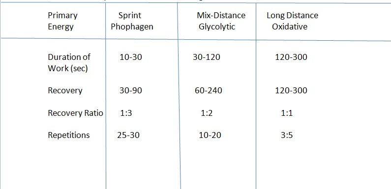 Crossfit interval training chart for building athletic body workout
